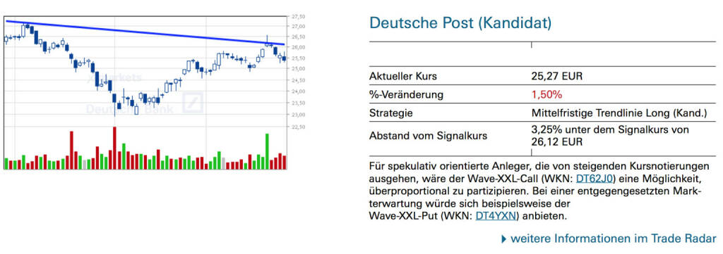 Deutsche Post (Kandidat): Für spekulativ orientierte Anleger, die von steigenden Kursnotierungen ausgehen, wäre der Wave-XXL-Call (WKN: DT62J0) eine Möglichkeit, überproportional zu partizipieren. Bei einer entgegengesetzten Markterwartung würde sich beispielsweise der Wave-XXL-Put (WKN: DT4YXN) anbieten., © Quelle: www.trade-radar.de (26.09.2014)