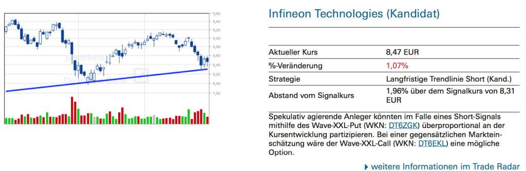 Infineon Technologies (Kandidat): Spekulativ agierende Anleger könnten im Falle eines Short-Signals mithilfe des Wave-XXL-Put (WKN: DT6ZGK) überproportional an der Kursentwicklung partizipieren. Bei einer gegensätzlichen Markteinschätzung wäre der Wave-XXL-Call (WKN: DT6EKL) eine mögliche Option., © Quelle: www.trade-radar.de (30.09.2014)