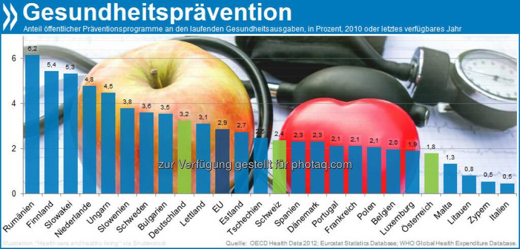 Sport, Fitness auch in den OECD-Statistiken ein Thema - http://finanzmarktfoto.at/page/index/161 (26.01.2013)