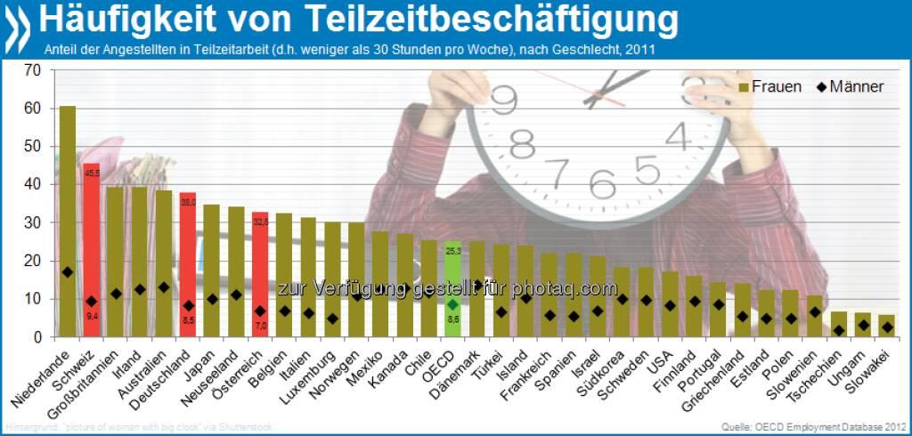Beneiden oder bedauern? Fast die Hälfte der Schweizerinnen, und die klare Mehrheit aller Frauen in den Niederlanden hat einen Teilzeitjob. In Osteuropa ist diese Arbeitsform bei beiden Geschlechtern eher unüblich. Mehr unter http://bit.ly/WzIByT (Closing the gender gap, S.161), © OECD (29.01.2013)
