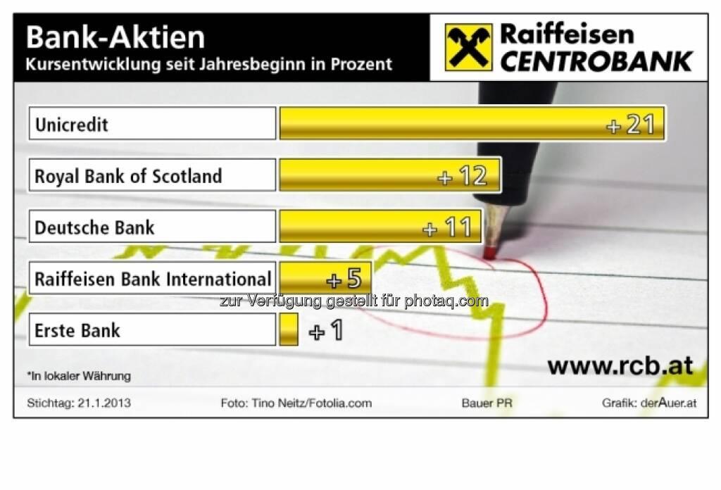 Bank-Aktien - Kursentwicklung 2013 (c) derAuer Grafik Buch Web (29.01.2013)