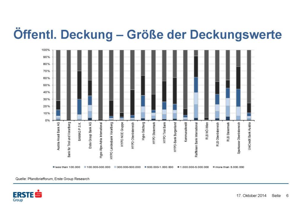 Öffentl. Deckung – Größe der Deckungswerte, © Erste Group Research (17.10.2014)