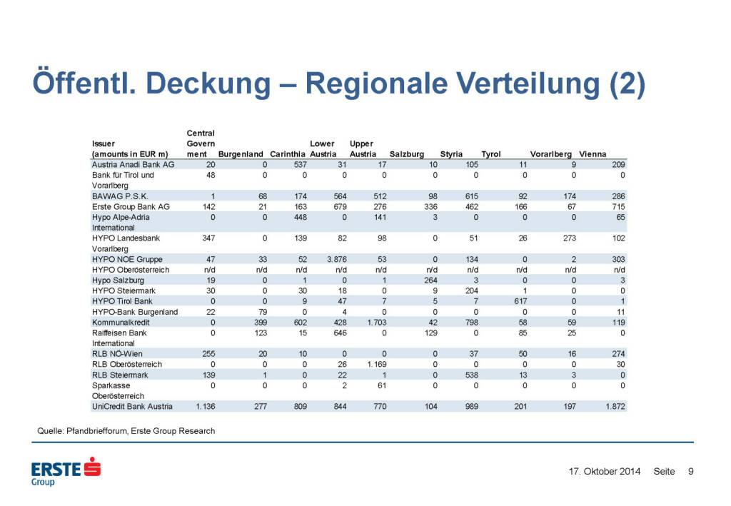 Öffentl. Deckung – Regionale Verteilung (2), © Erste Group Research (17.10.2014)