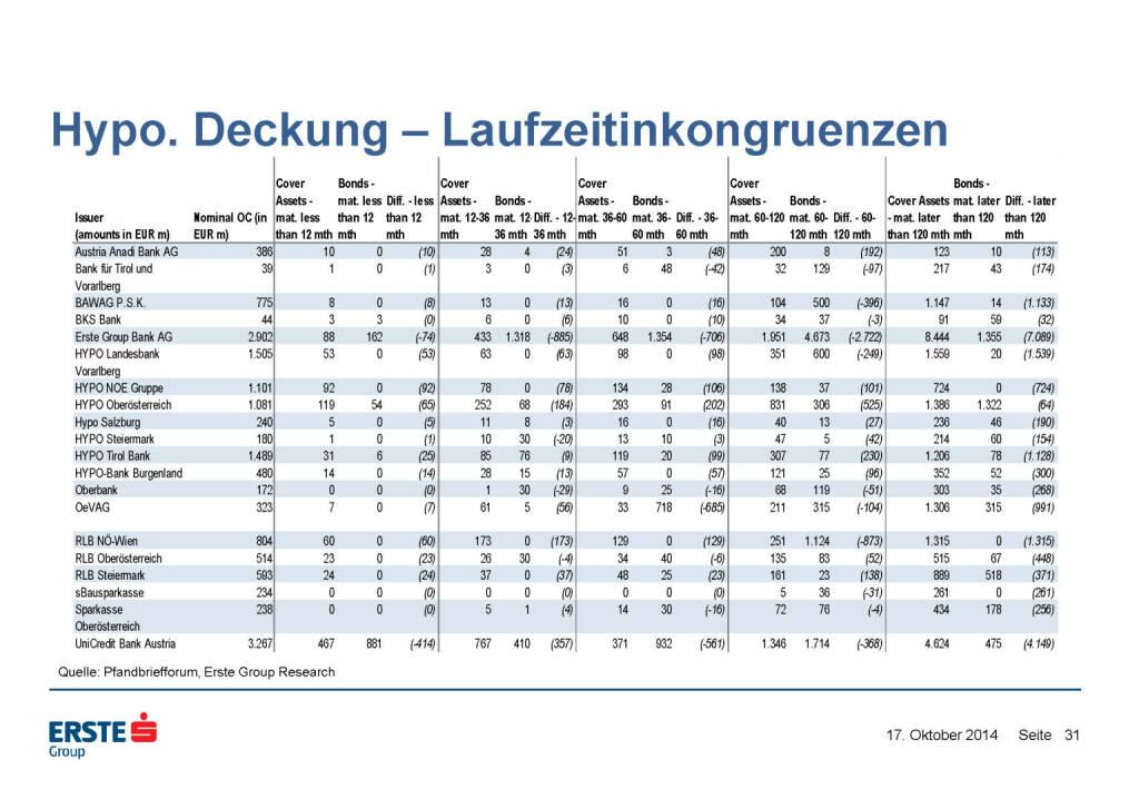 Hypo. Deckung – Laufzeitinkongruenzen, © Erste Group Research (17.10.2014)