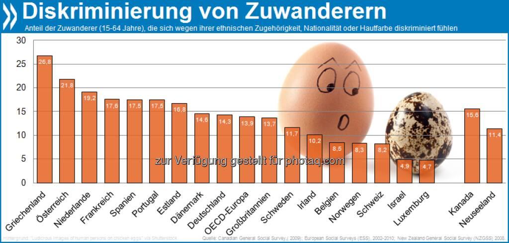 In der Fremde: In Österreich fühlen sich 22 Prozent der im Ausland Geborenen ethnisch diskriminiert, in der Schweiz nur 8 Prozent. Mehr unter http://bit.ly/11rug4L (S. 150) (02.02.2013)