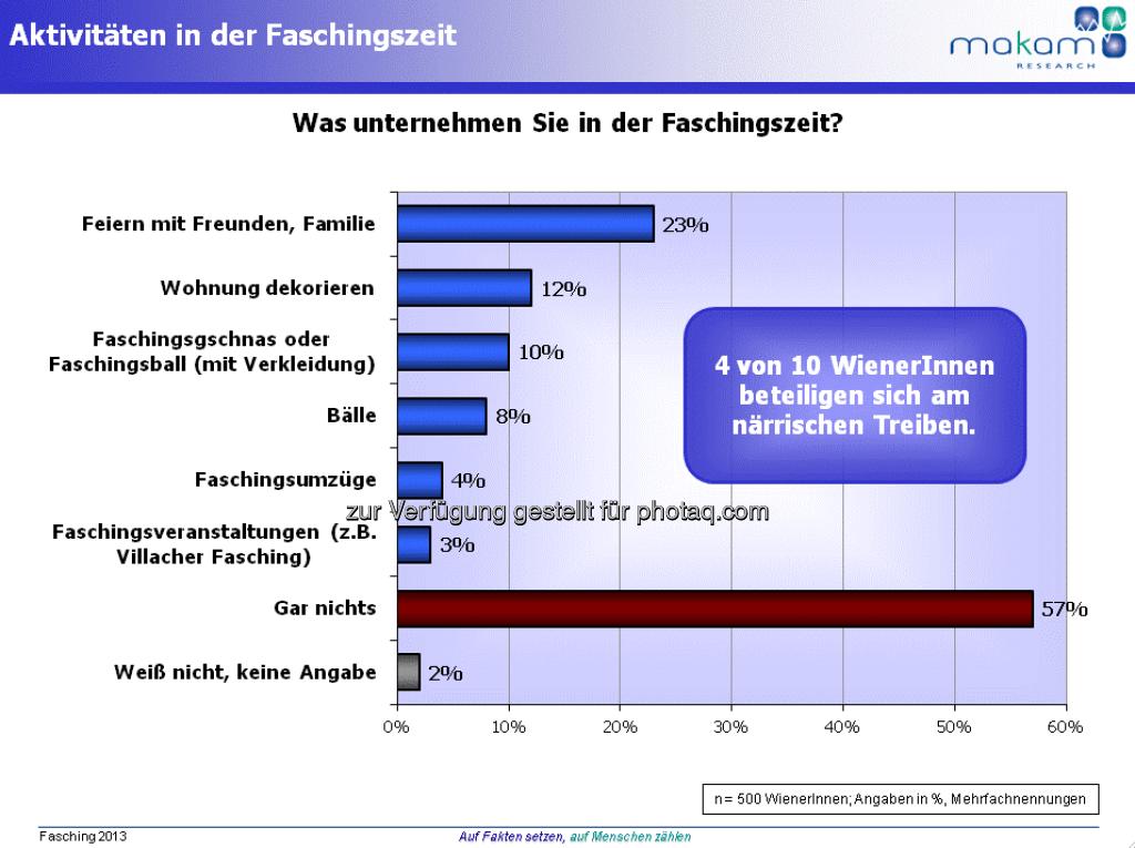 Grafik Faschingszeit in Wien (Aussendung Makam) (07.02.2013)