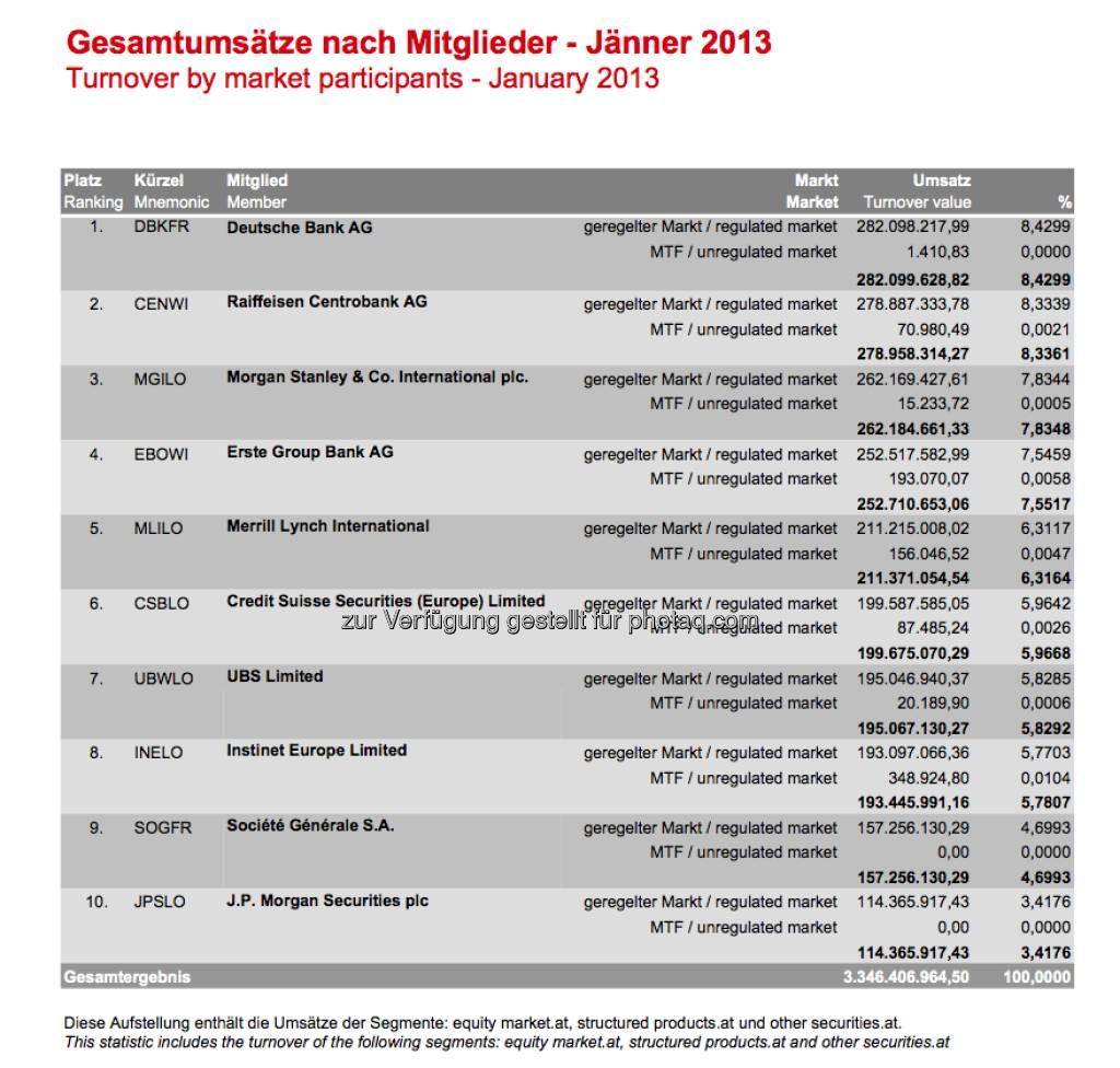 Deutsche Bank Umsatz Nr. 1 an der Wiener Börse im Jänner, dahinter die RCB, Morgan Stanley und die Erste Group ( (c) Wiener Börse (08.02.2013)