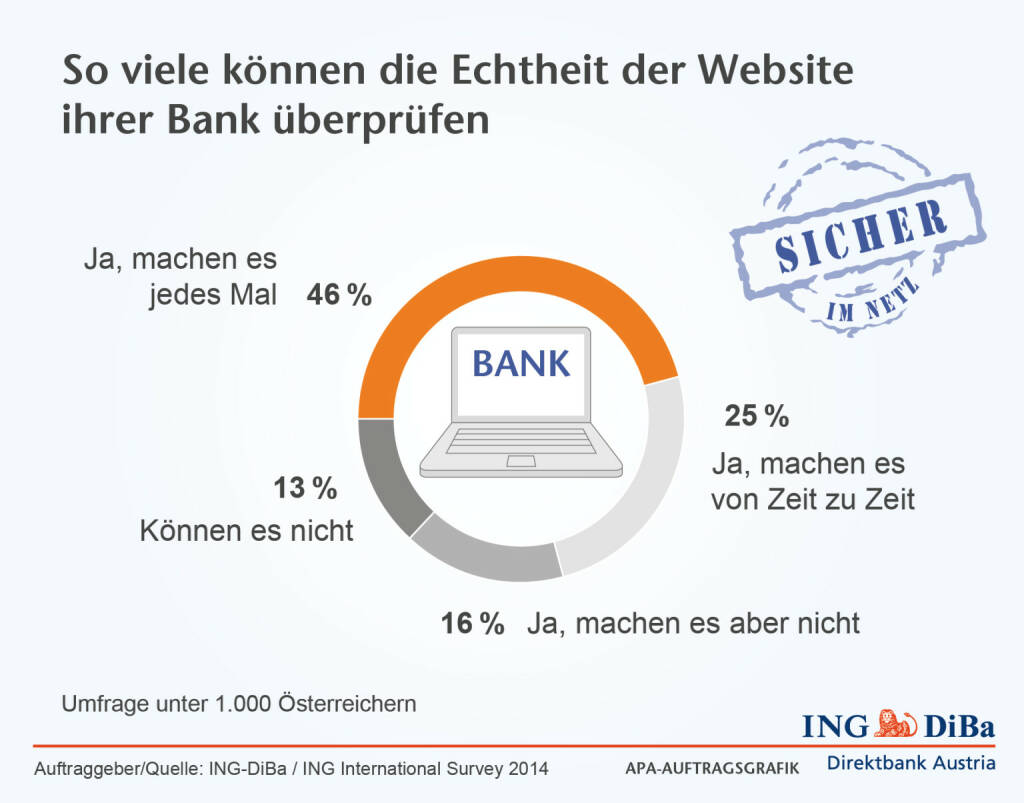 ING-DiBa: 46% der Österreicher prüfen bei jedem Online-Banking die Echtheit der Website ihrer Bank. Aber leider sind auch ganze 13% dazu gar nicht in der Lage, © Aussender (02.01.2015)