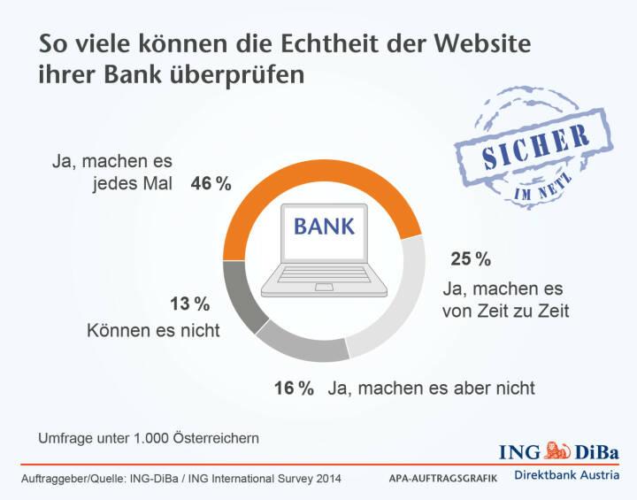 ING-DiBa: 46% der Österreicher prüfen bei jedem Online-Banking die Echtheit der Website ihrer Bank. Aber leider sind auch ganze 13% dazu gar nicht in der Lage