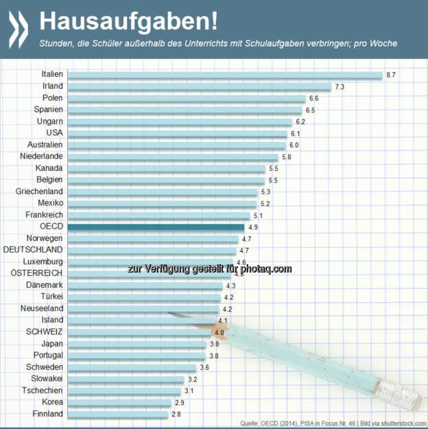 Nach der Schule ist vor der Schule: Fünf Stunden in der Woche verbringen 15-jährige Schüler im OECD-Durchschnitt mit Hausaufgaben – mehr als mit anderen außerschulischen Lernoptionen wie Nachhilfe. Italiener sitzen an den vom Lehrer gestellten Aufgaben am längsten, Finnen am kürzesten. Mehr Informationen zum Thema unter: http://bit.ly/1xAfxZ3, © OECD (03.01.2015)