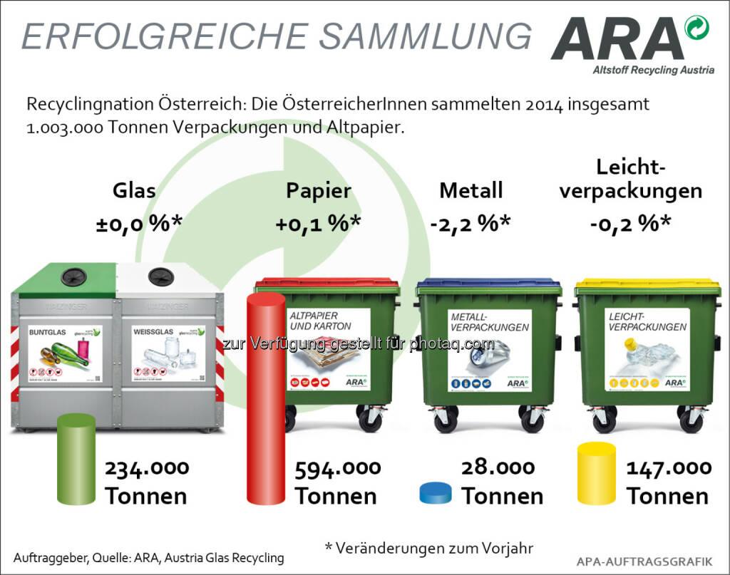 ARA Altstoff Recycling Austria AG: Über 1 Million Tonnen Verpackungen gesammelt, © Aussender (03.01.2015)