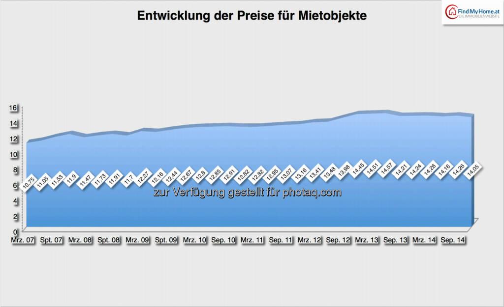 Entwicklung der Preise für Mietobjekte: 2007-2014, Quelle: FindMyHome.at, © Aussender (03.01.2015)