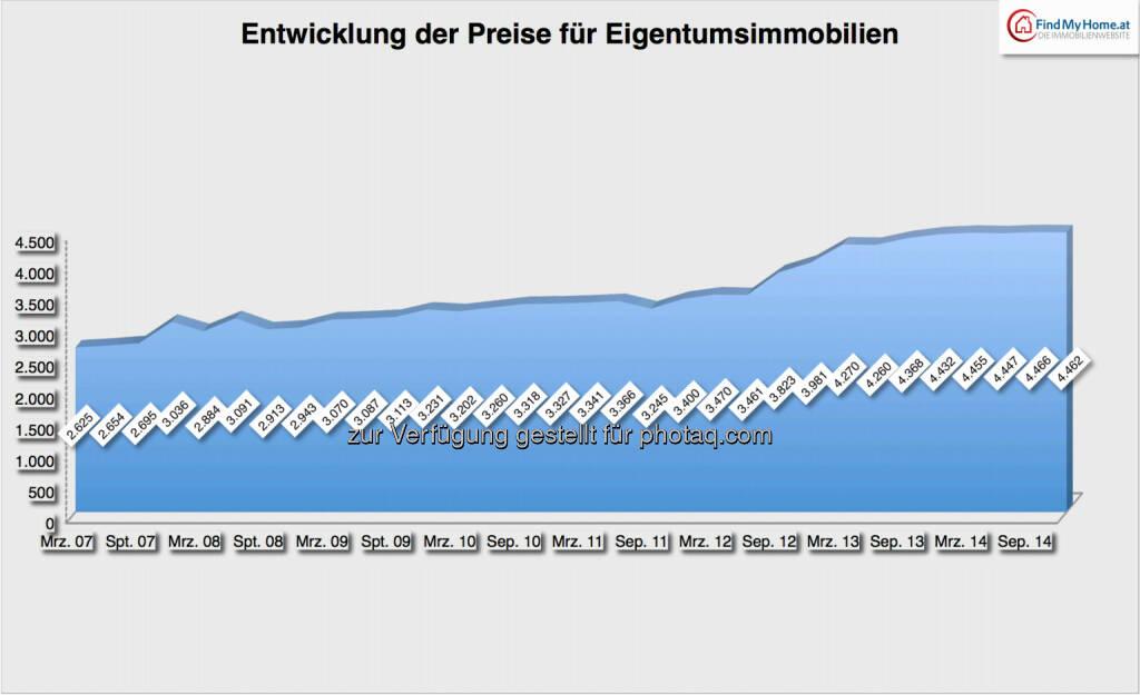 Entwicklung der Preise für Eigentumsimmobilien: 2007-2014, Quelle: FindMyHome.at, © Aussender (03.01.2015)