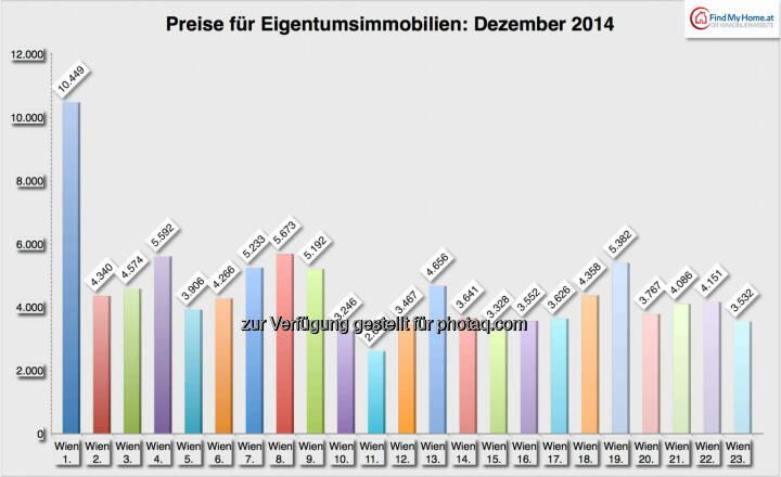 Entwicklung der Preise für Mietobjekte: Bezirke, Quelle: FindMyHome.at