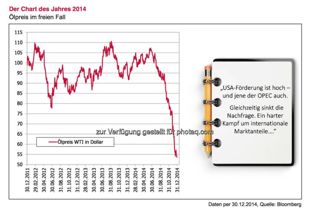 Der Chart des Jahres 2014, siehe auch http://www.christian-drastil.com/blog/2015/01/05/die_richtung_des_olpreises_wird_2015_die_finanzmarkte_starker_beeinflussen_als_in_den_vergangenen_jahren_alois_wogerbauer © 3 Banken Generali-Fondsjournal/Jänner 2015 , © Aussender (05.01.2015)