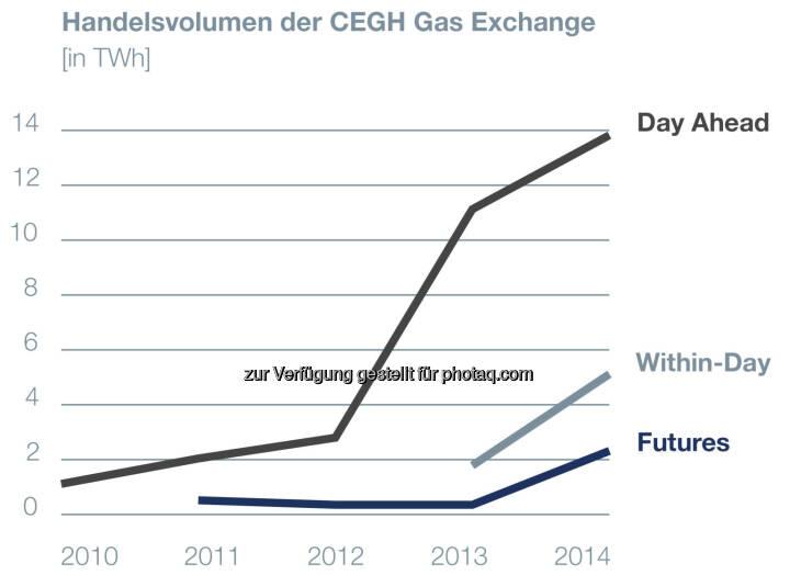 Central European Gas Hub: Börsevolumina 2014 um 61% gestiegen!