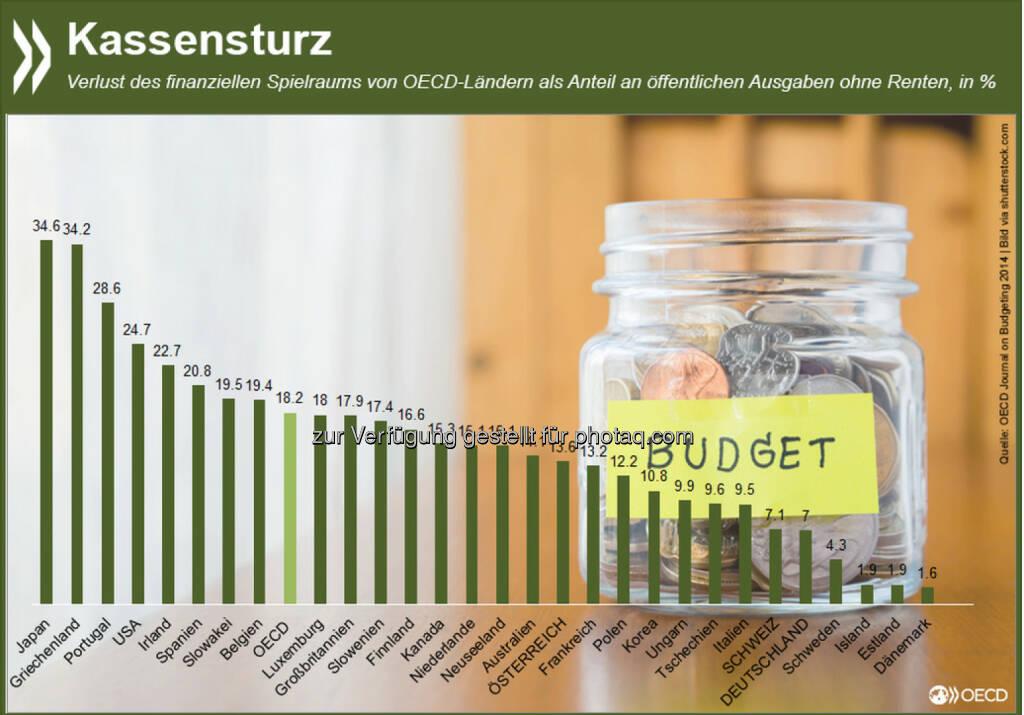 Kassensturz: Allein um den Haushalt zu konsolidieren und die steigenden Rentenverpflichtungen zu erfüllen, müssen die OECD-Staaten ihre Ausgaben bis 2030 im Schnitt um fast ein Fünftel kürzen. Mehr Informationen zum Thema gibt es unter: http://bit.ly/14OBc4m (S. 11 ff), © OECD (13.01.2015)