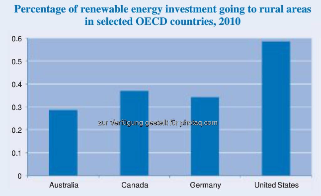 Invest to harvest: 1,4 Milliarden Euro steckte Extremadura - eine der ärmsten Regionen Spaniens - von 2008 bis 2010 in den Ausbau von Solaranlagen; 2,7 Prozent des regionalen BIP. Mehr unter http://bit.ly/WZpmgu  (11.02.2013)