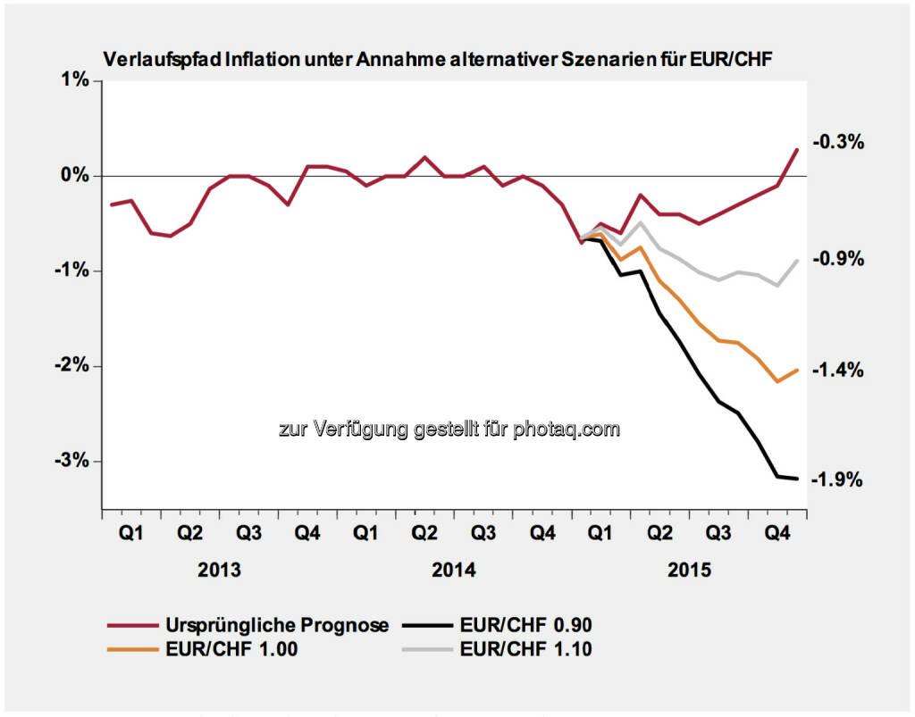 Schweizer Franken Entwicklung & Szenarien: Die Aufwertung des Schweizer Franken führt zu substanziellen Revisionen der durchschnittlichen Teuerungsrate für das Jahr 2015 (Werte abgetragen auf der rechten Seite der Grafik). Güter aus dem Ausland haben ein Gewicht von 27% im Landesindex der Konsumentenpreise. Schwergewichtig kommt hinzu, dass auch die Energiepreise weiterhin deflationären Druck auf das allgemeine Preisniveau ausüben. Somit wird unsere ursprüngliche Prognose für die Inflationsrate im Jahr 2015 in allen drei Szenarien noch tiefer in den negativen Bereich gedrückt. Die ursprüngliche Prognose lag bereits unterhalb der Konsensusprognose, wird aber in den drei Szenarien teilweise drastisch reduziert .(Erstellt und verabschiedet durch das Economics Department Swiss Life Asset Management AG Zürich), © Aussender (20.01.2015)