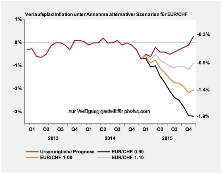 Schweizer Franken Entwicklung & Szenarien: Die Aufwertung des Schweizer Franken führt zu substanziellen Revisionen der durchschnittlichen Teuerungsrate für das Jahr 2015 (Werte abgetragen auf der rechten Seite der Grafik). Güter aus dem Ausland haben ein Gewicht von 27% im Landesindex der Konsumentenpreise. Schwergewichtig kommt hinzu, dass auch die Energiepreise weiterhin deflationären Druck auf das allgemeine Preisniveau ausüben. Somit wird unsere ursprüngliche Prognose für die Inflationsrate im Jahr 2015 in allen drei Szenarien noch tiefer in den negativen Bereich gedrückt. Die ursprüngliche Prognose lag bereits unterhalb der Konsensusprognose, wird aber in den drei Szenarien teilweise drastisch reduziert .(Erstellt und verabschiedet durch das Economics Department Swiss Life Asset Management AG Zürich)