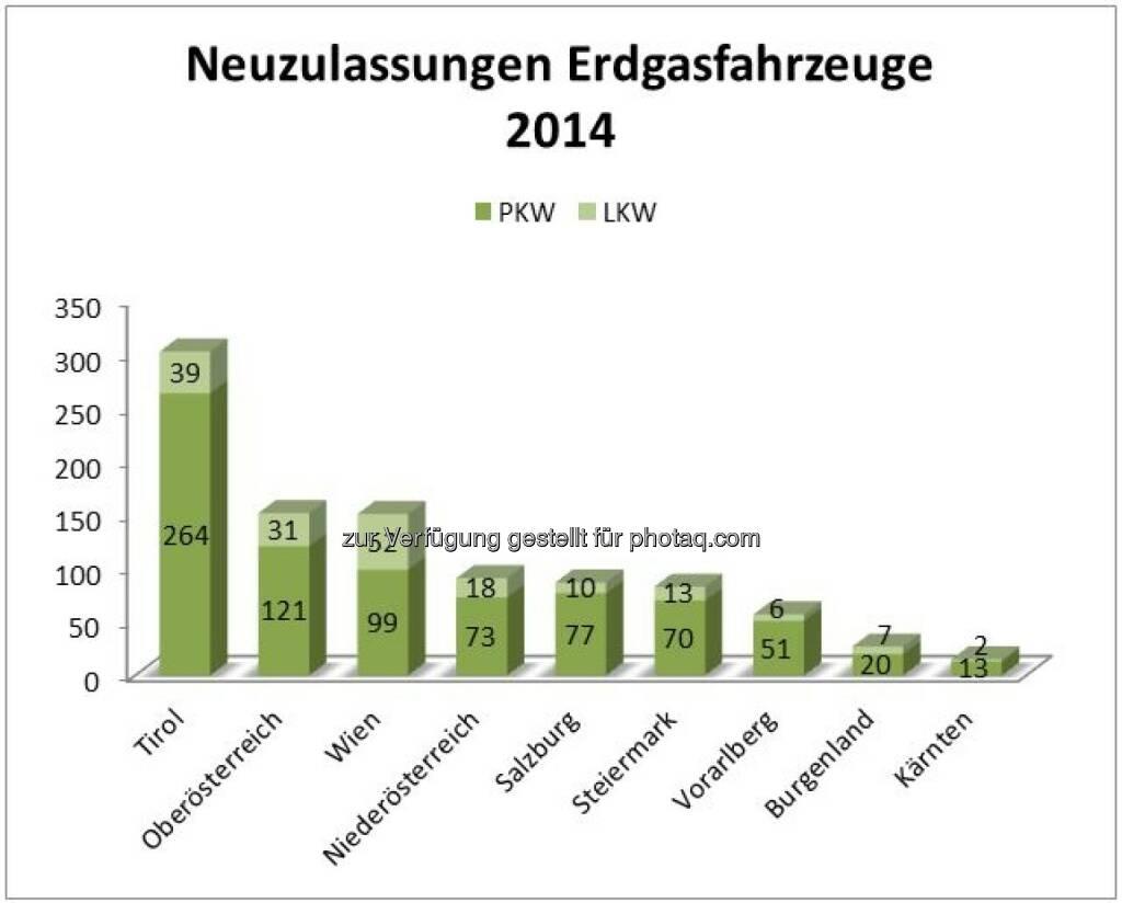 Fachverband Gas Wärme: Erdgasauto-Neuzulassungen kratzen an 1.000er Marke, © Aussender (21.01.2015)