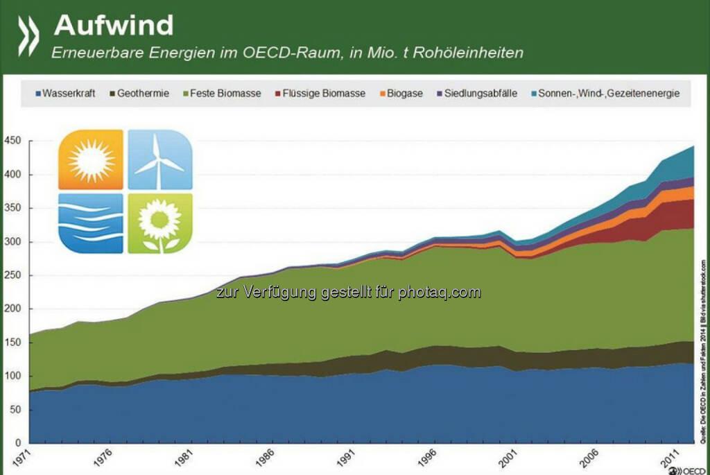 Aufwind: In den OECD-Ländern hat das Aufkommen an erneuerbaren Energien zwischen 1971 und 2012 um durchschnittlich 2,5 Prozent jährlich zugenommen. Die größte Zuwachsrate gab es bei Sonnen- und Windenergie, insgesamt hat die Biomasse den größten Anteil. Wie sich die Erneuerbaren in einzelnen OECD- und G20-Ländern entwickelt haben, seht Ihr unter: http://bit.ly/1CiLFCo, © OECD (22.01.2015)