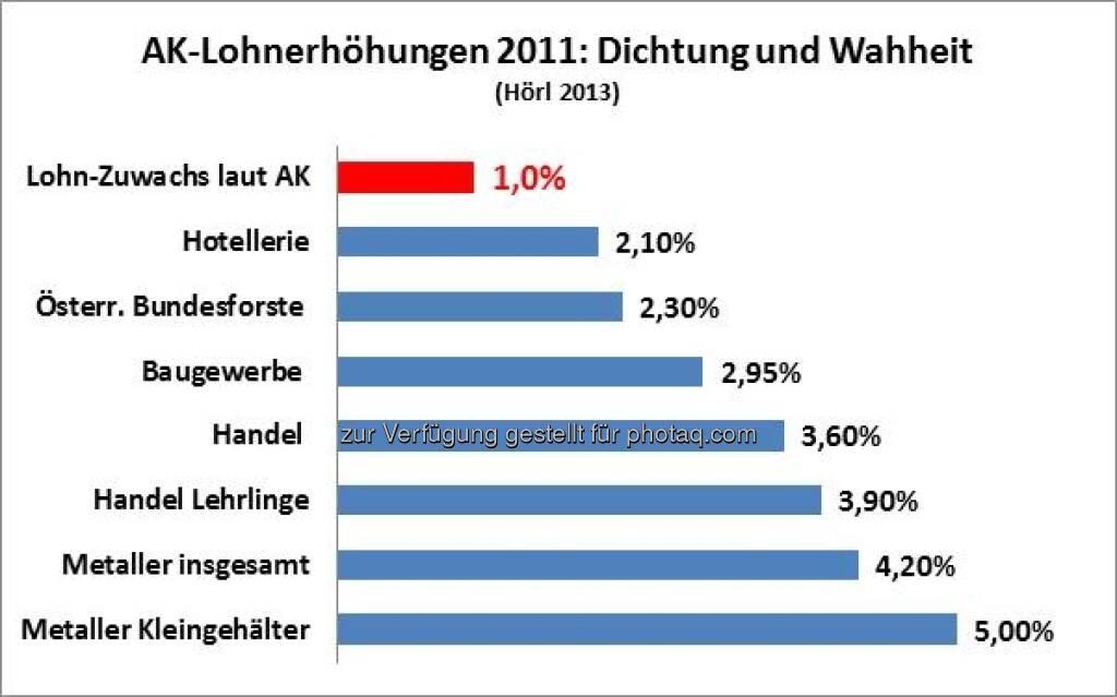 """Täuschen ORF und AK Salzburg die Arbeitnehmer? Grafik von Michael Hörl, Autor """"Die Gemeinwohl-Falle"""", mehr zur Sache unter http://www.christian-drastil.com/2013/02/12/tauschen-orf-und-ak-salzburg-die-arbeitnehmer-michael-horl/  (12.02.2013)"""