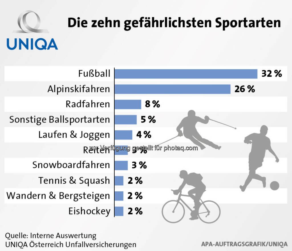 Uniqa Grafik: Die zehn gefährlichsten Sportarten , © Aussender (28.01.2015)