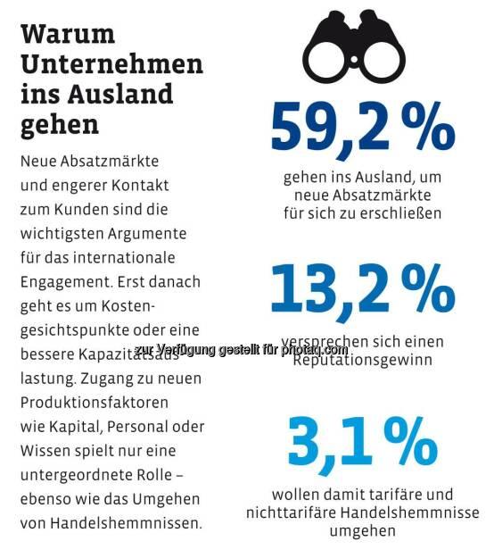 Wo deutsche Unternehmen produzieren wollen? Warum Unternehmen ins Ausland gehen? Deutsche Bank results - Das Unternehmer-Magazin über Chancen und Herausforderungen im Auslandsengagement http://ow.ly/GAbSN  Source: http://facebook.com/DeutscheBank, © Aussender (28.01.2015)