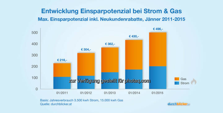durchblicker.at | Yousure Tarifvergleich GmbH: Sinkende Energiepreise treiben Wettbewerb bei Strom & Gas: Ersparnis bei Anbieterwechsel um 16 % gestiegen