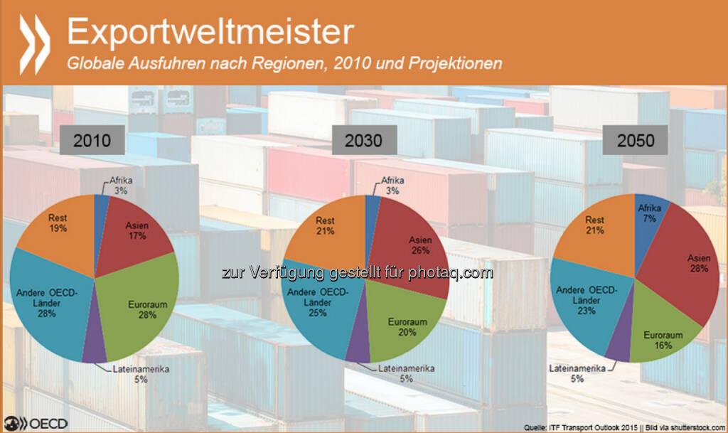 Kings of Trade: Elektronik, Fahrzeuge, Lebensmittel – asiatische und afrikanische Schwellenländer werden ihre Marktanteile bei vielen Exportgütern schneller ausbauen als der Euroraum oder andere OECD-Staaten. Schon 2030 büßen die momentan dominierenden Regionen ihre Vorrangstellung ein. Mehr zu Handelsströmen, neuen Frachtrouten und den Auswirkungen des Frachtverkehrs auf das Klima unter: http://bit.ly/1D1YCOX (S.70 ff), © OECD (29.01.2015)