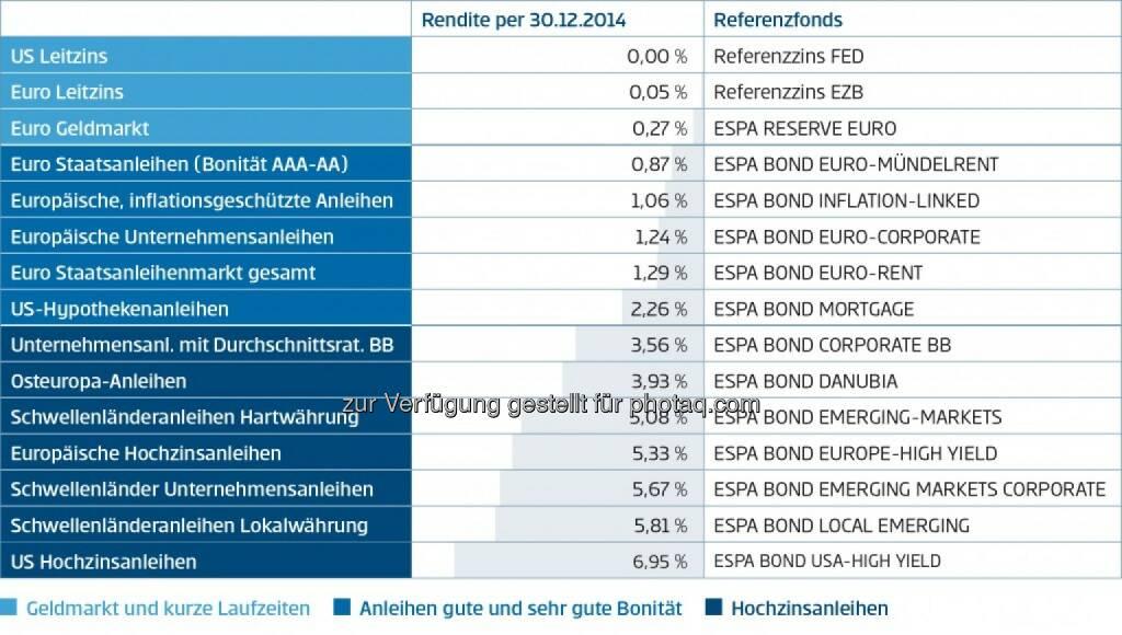 """Renditeradar Erste Sparinvest; www.erste-am.at; Daten per 30. Dezember 2014; Fondskennzahl: """"Rendite"""" , © Aussender (02.02.2015)"""