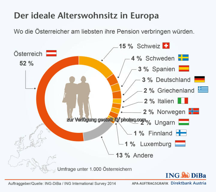 ING DiBa: Der ideale Alterswohnsitz: Wo die Österreicher am liebsten ihre Pension verbringen würden.