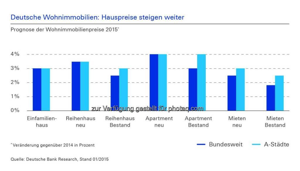 Deutsche Bank: Steigen die Wohnungspreise in Deutschland zu stark? Wie erschwinglich sind Wohnungen und lohnen Investitionen in Bestandsgebäude noch? Erfahren Sie mehr in der aktuellen Studie zu Wohnimmobilien 2015 der Universität Regensburg: http://ow.ly/ItqcK  Source: http://facebook.com/DeutscheBank, © Aussender (05.02.2015)