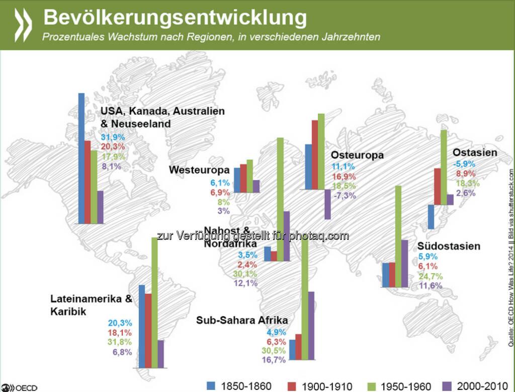 Kinder, Kinder! In den meisten Regionen der Welt erreichte das prozentuale Bevölkerungswachstum in der zweiten Hälfte des 20. Jahrhunderts seinen Höhepunkt. Inzwischen verläuft es vielerorts langsamer, in Osteuropa ist die Bevölkerungsentwicklung sogar rückläufig. Mehr Infos zu demographischen Trends weltweit findet Ihr unter: http://bit.ly/1C9p1sx (S. 41ff.), © OECD (09.02.2015)