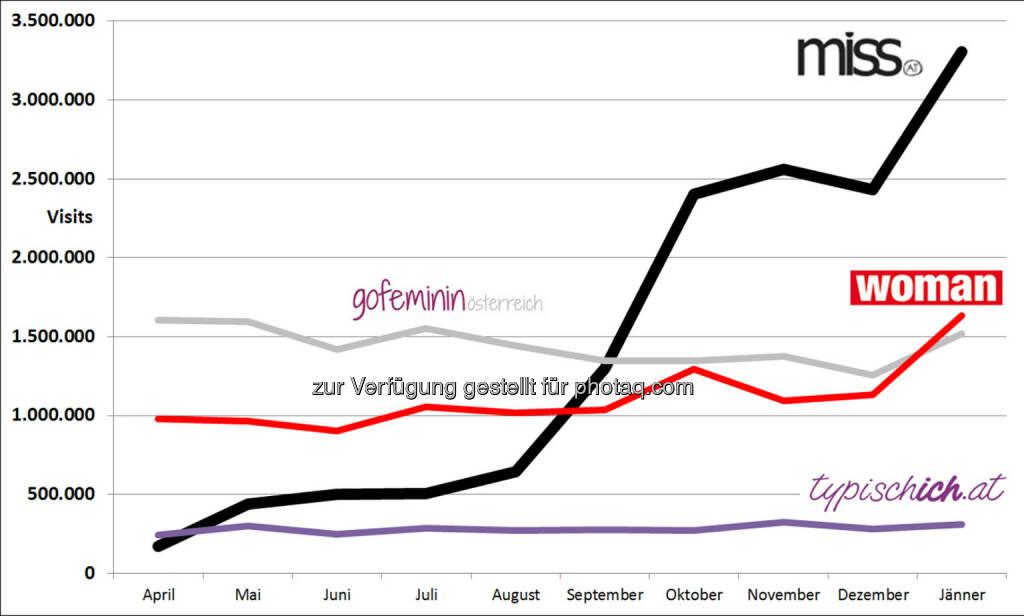 Styria Multi Media Ladies GmbH & Co KG - miss.at: miss.at: Die Nummer eins bei Frauen in Österreich!, © Aussender (10.02.2015)