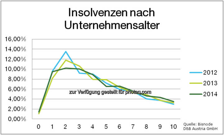 Bisnode D&B Austria GmbH: Firmeninsolvenzen 2014: Weiterhin rückläufiger Trend: Insolvenzen nach Unternehmensalter