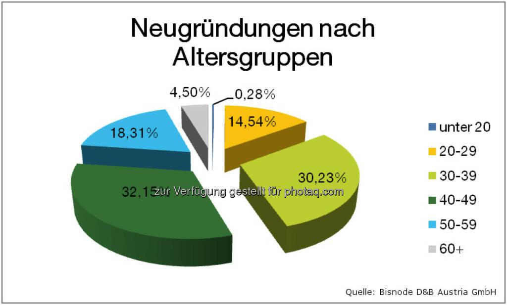 Bisnode D&B Austria GmbH: Firmeninsolvenzen 2014: Weiterhin rückläufiger Trend: Neugründungen nach Altersgruppen, © Aussender (12.02.2015)