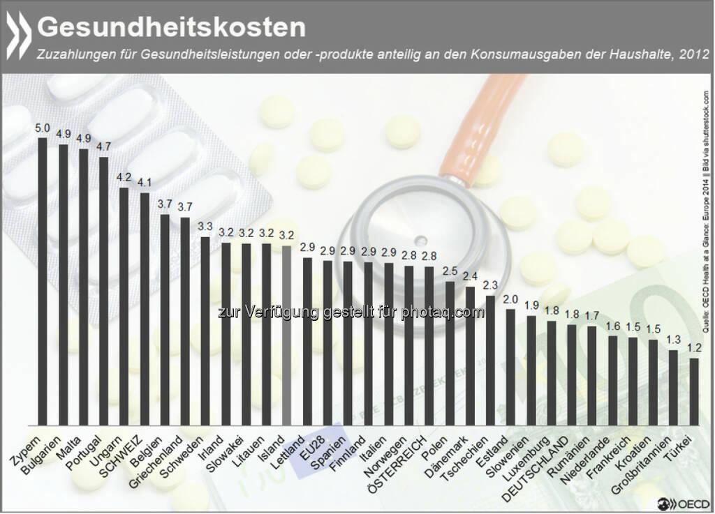 Gesundheitsleistungen oder -produkte, die nicht von privaten und öffentlichen Krankenversicherungen gedeckt sind, machen in europäischen Haushalten bis zu fünf Prozent der Konsumausgaben aus. Anteilig die höchsten Zusatzkosten entstehen aus Zahlungen für Medikamente und Heilbehandlungen. Wie sich die Kosten en détail aufschlüsseln, erfahrt Ihr unter: http://bit.ly/1AWEWzb , © OECD (15.02.2015)