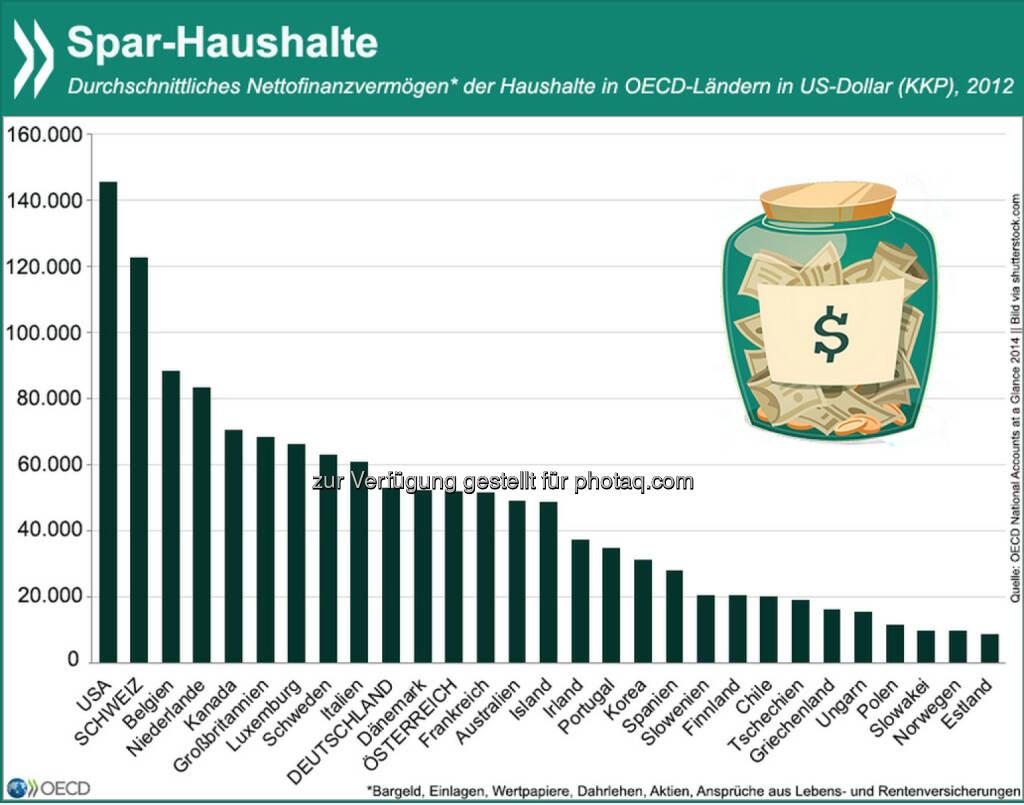 Bequemes Polster? In Deutschland und Österreich beträgt das kaufkraftgewichtete Nettofinanzvermögen im Schnitt etwa 50.000 US-Dollar pro Haushalt. Im OECD-Vergleich ist das leicht überdurchschnittlich, die Schweizer aber besitzen gut zweimal und die Amerikaner dreimal so viel. Details zu Berechnung des Vermögens und zur Entwicklung der Vermögenswerte seit 1999 findet Ihr unter: http://bit.ly/17rEHQk , © OECD (15.02.2015)