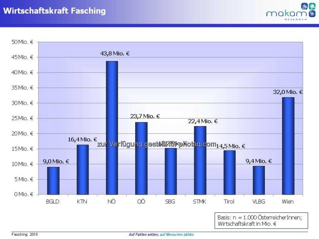 Wirtschaftskraft Fasching, Makam Research, © Aussender (17.02.2015)