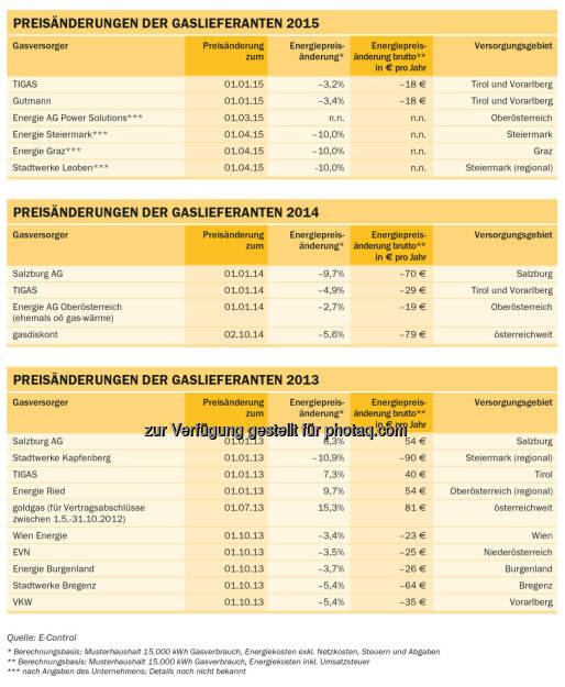 Energie-Control Austria: E-Control: Preisänderung der Gaslieferanten, © Aussendung (17.02.2015)