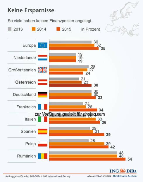 ING-DiBa: So viele haben keinen Finanzpolster angelegt, © Aussender (19.02.2015)