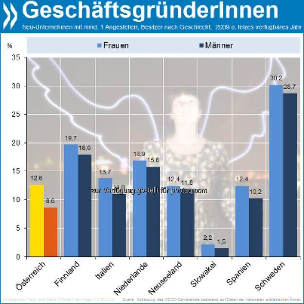 Not just the shop around the corner: Frauen gründen häufiger Unternehmen als Männer. In Österreich zum Beispiel sind 13 Prozent aller Neugründungen in weiblicher Hand (Männer 9%), in Italien 14 Prozent (vs 11). Mehr unter http://bit.ly/TciBVV (S. 275/276) (15.02.2013)