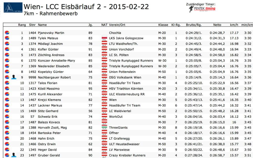 Tristyle Runplugged Runners Annabelle Mary Konczer, Elisabeth Niedereder siegen beim LCC Eisbärlauf 2 in der Damenwertung: 7k in Schnitt 3:35 (22.02.2015)
