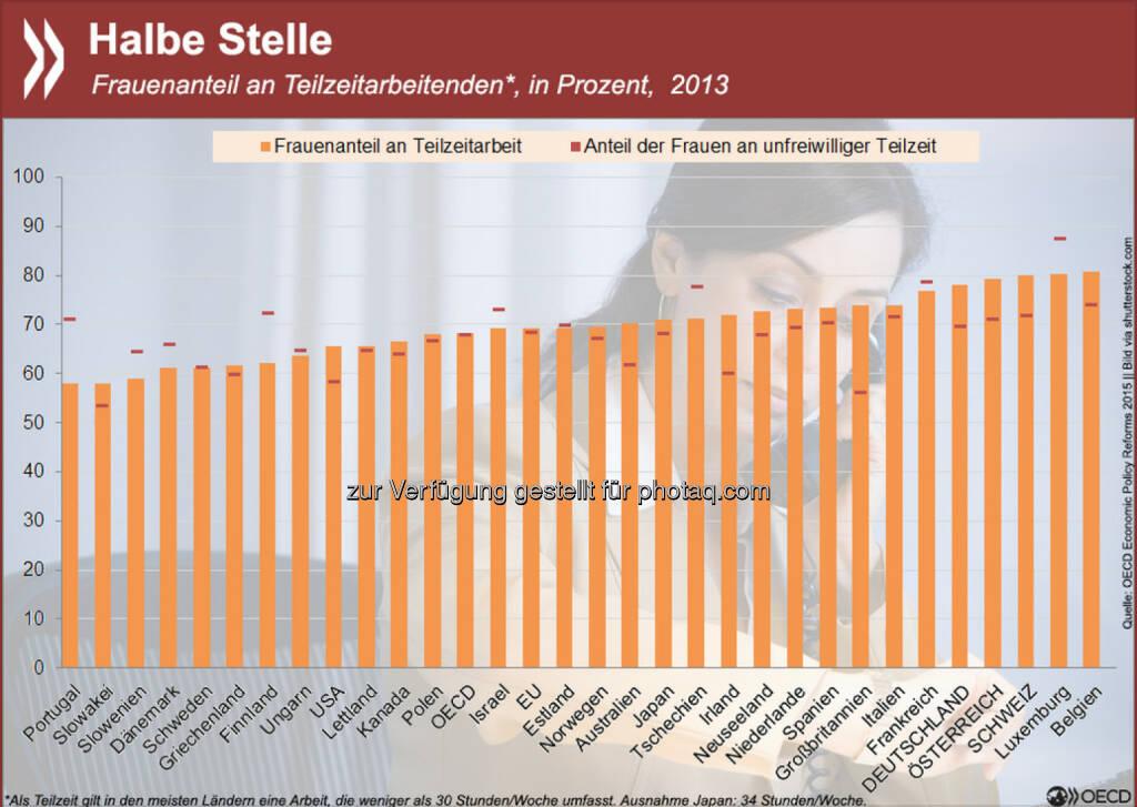 Voll im Job? Teilzeitarbeit ist in der OECD vorrangig weiblich. In Deutschland, Österreich und der Schweiz sind sogar fast 80 Prozent aller Teilzeitkräfte Frauen. Auch unter den Erwerbstätigen, die unfreiwillig verkürzt arbeiten, sind die Mehrzahl Frauen. Mehr Informationen zur Beteiligung von Frauen am Arbeitsmarkt findet Ihr unter: http://bit.ly/1F1Jbr6 (S.36ff.), © OECD (24.02.2015)
