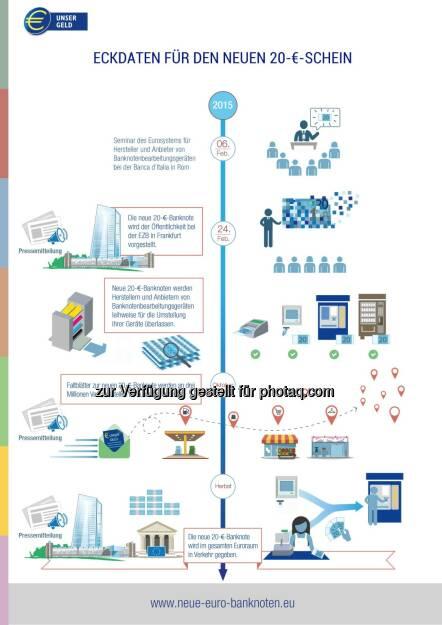 OeNB: Eckdaten für den neuen 20 € Schein, © Aussender (24.02.2015)