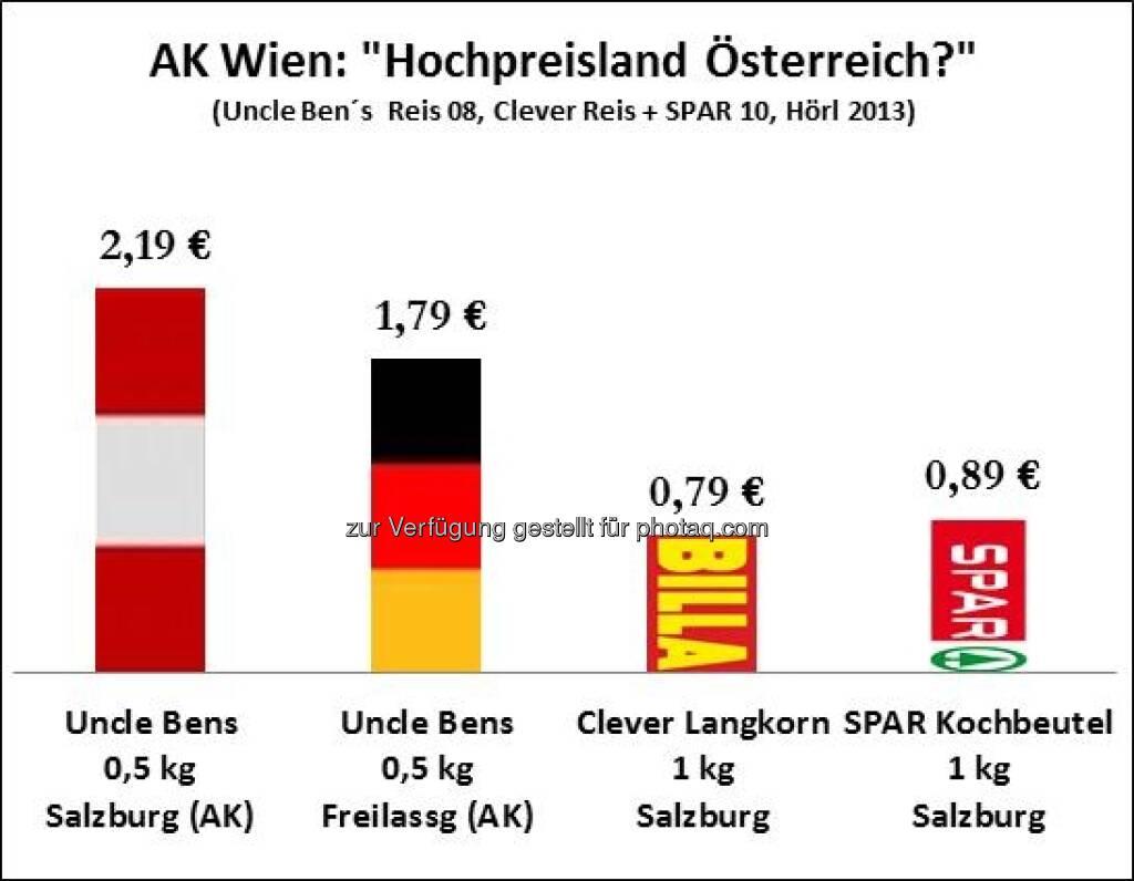 AK Wien Hochpreisland Österreich? (c) Michael Hörl, Autor von Die Gemeinwohlwalle, Zusammenhang zur Grafik siehe http://www.christian-drastil.com/2013/02/16/wut-auf-spar-spar-verstaatlichen-falsch-das-zeigen-auch-grafiken-michael-horl/ (16.02.2013)
