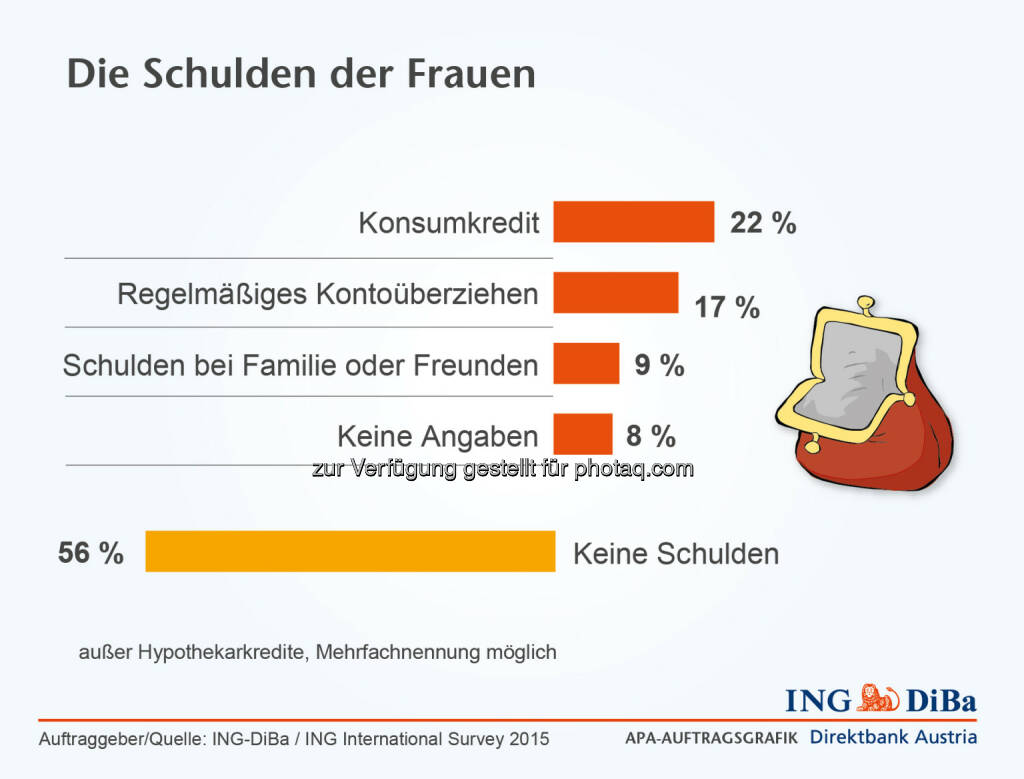 ING DiBa: Die Schulden der Frauen, © Aussender (03.03.2015)