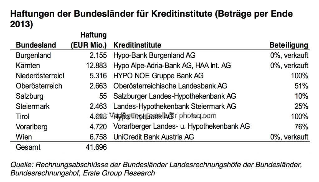 Haftungen der österreichischen Bundesländer für Kreditinstitute (Quelle: Erste Group Research), © Aussender (03.03.2015)